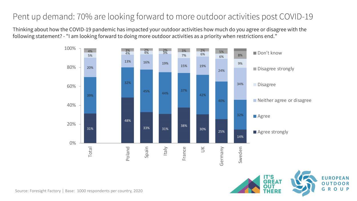 70% look forward to more outdoor activities