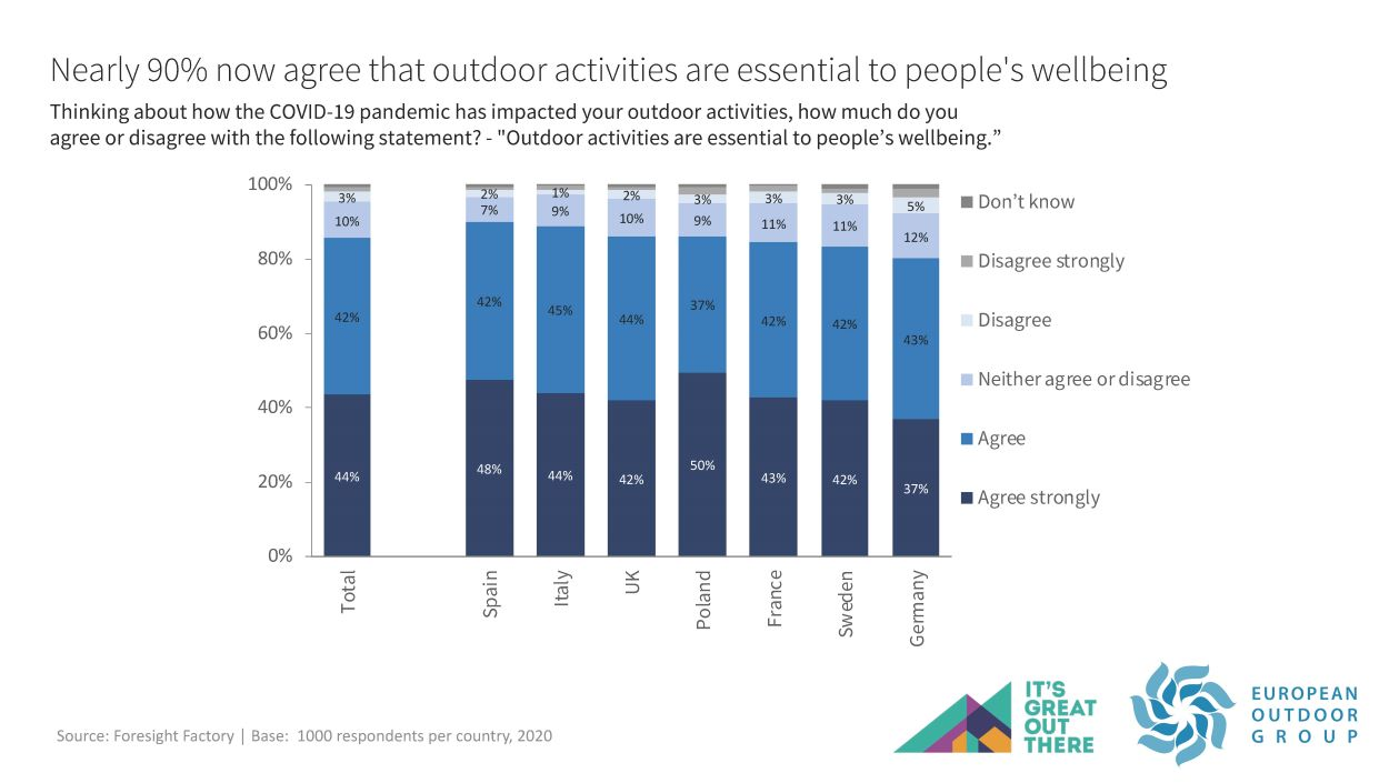 90% agree that outdoor activities are essential