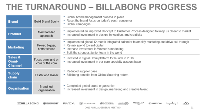Billabong business plan