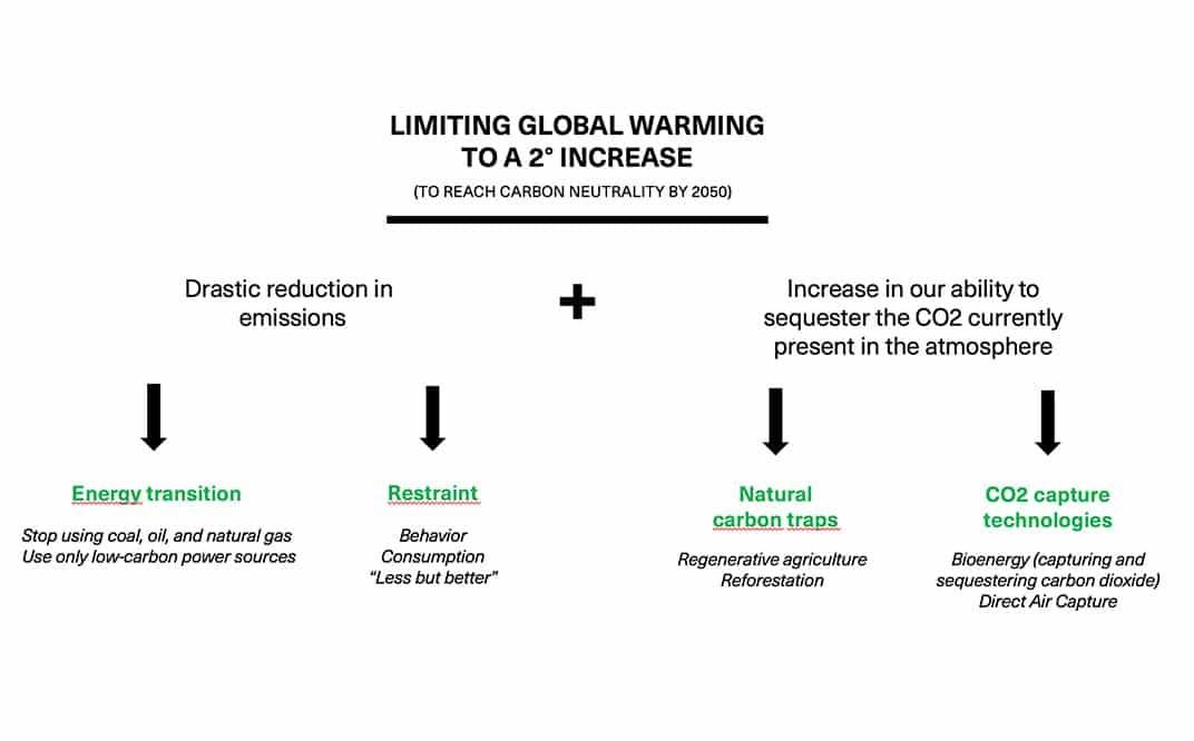 Global Warming increase