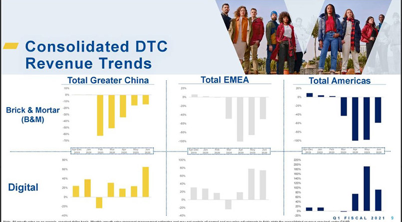 Consolidated DTC Revenue Trends
