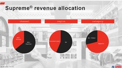 Supreme revenue