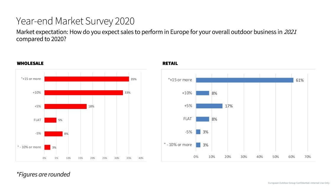 EOG Year End Market Survey 2020 - expectations for 2021