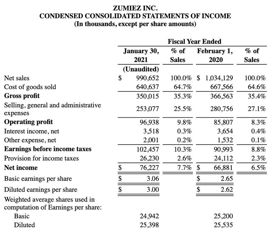 Zumiez Inc Statement of income