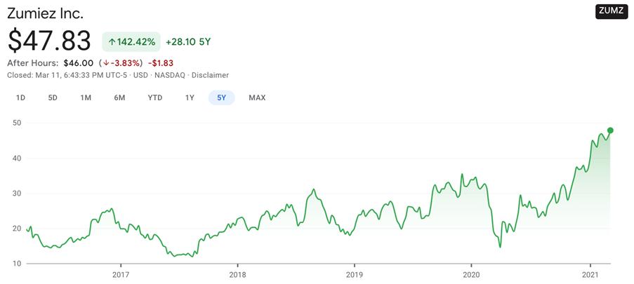 Zumiez share price