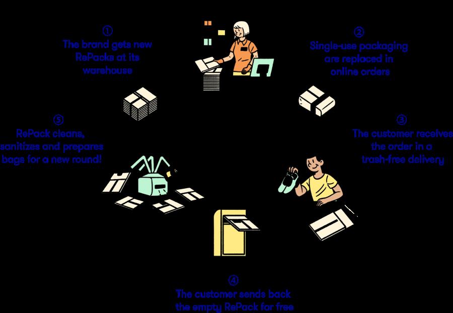 RePack cycle