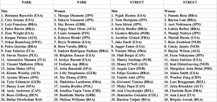 2020 Olympic competitors (Skate)