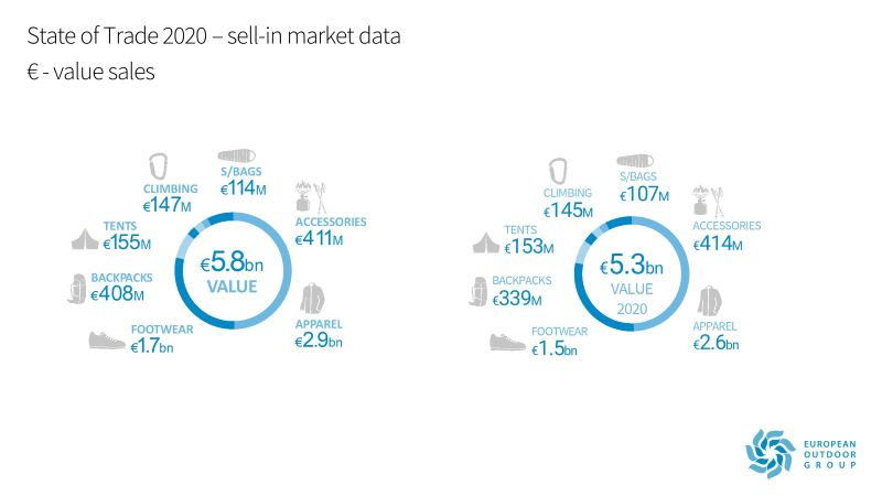 EOG State of Trade 2020 - value of sales vs 2019